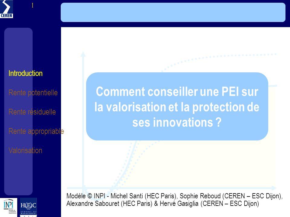 Modèle HEC LINEN - INPI Comment conseiller une PEI sur la valorisation et la protection de ses innovations