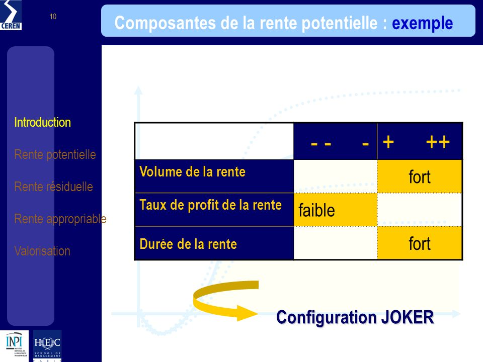 Composantes de la rente potentielle : exemple