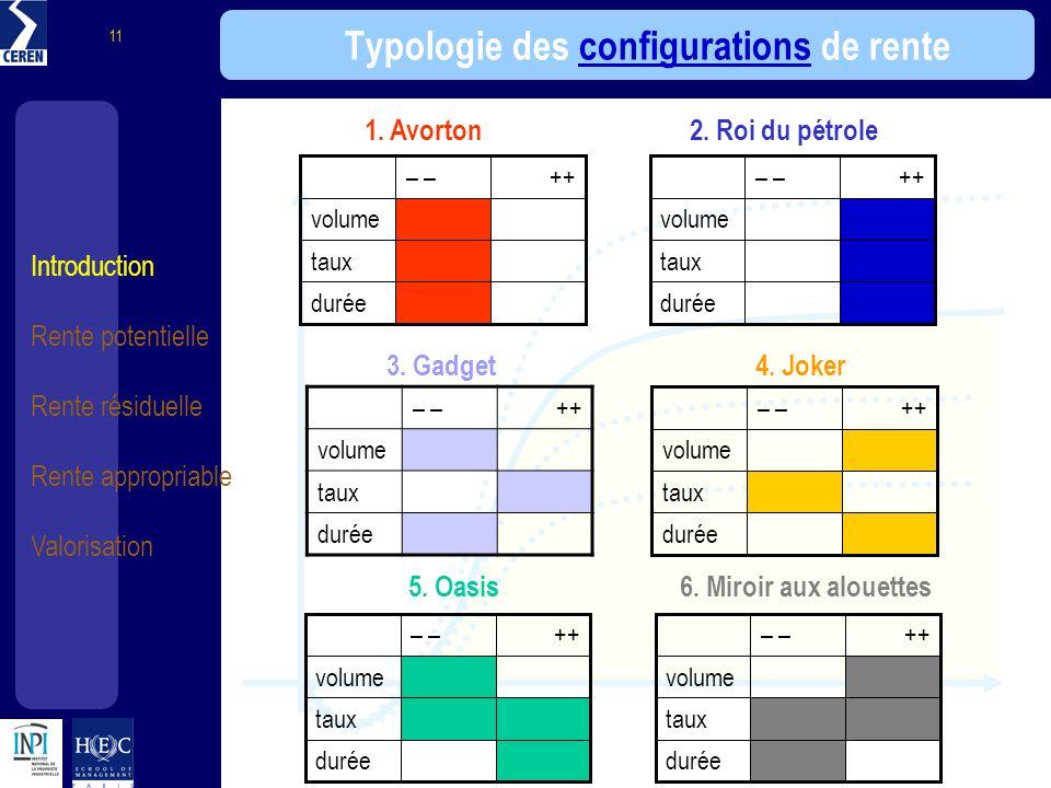 Typologie des configurations de rente