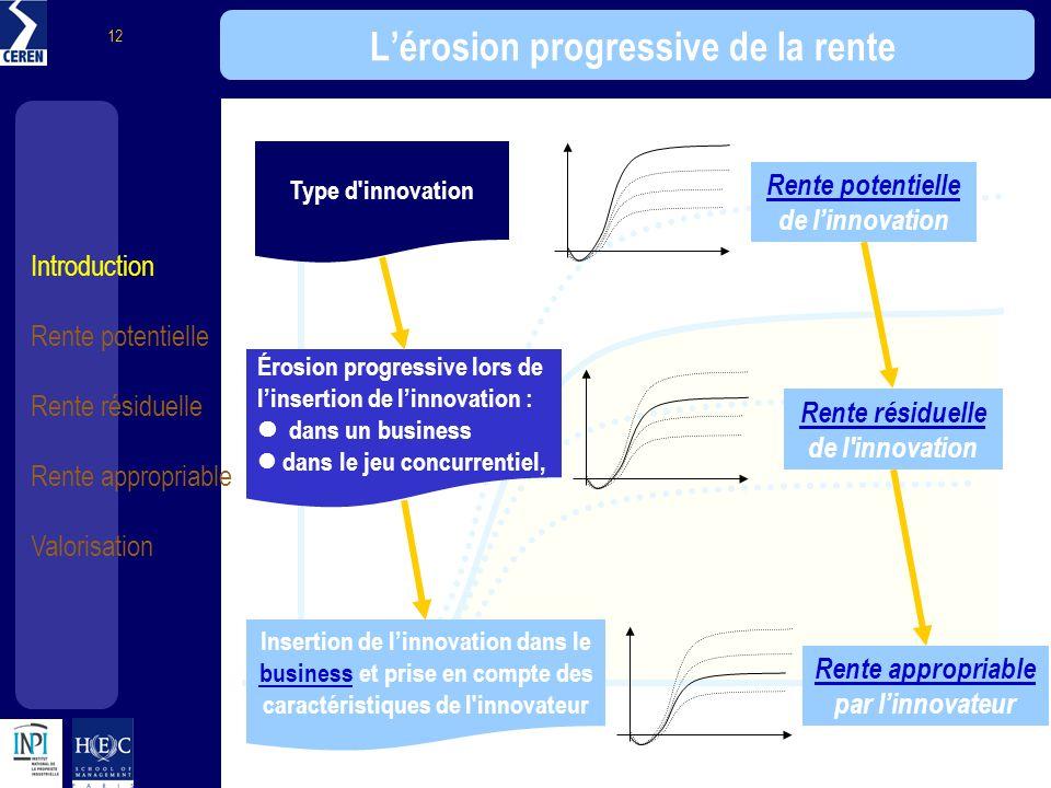 L'érosion progressive de la rente