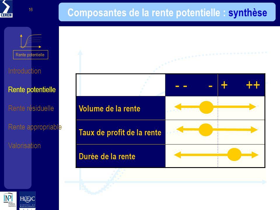 Composantes de la rente potentielle : synthèse