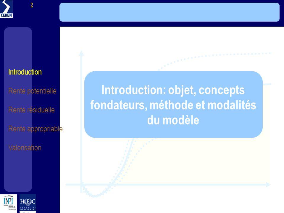 Modèle HEC LINEN - INPI Introduction: objet, concepts fondateurs, méthode et modalités du modèle.