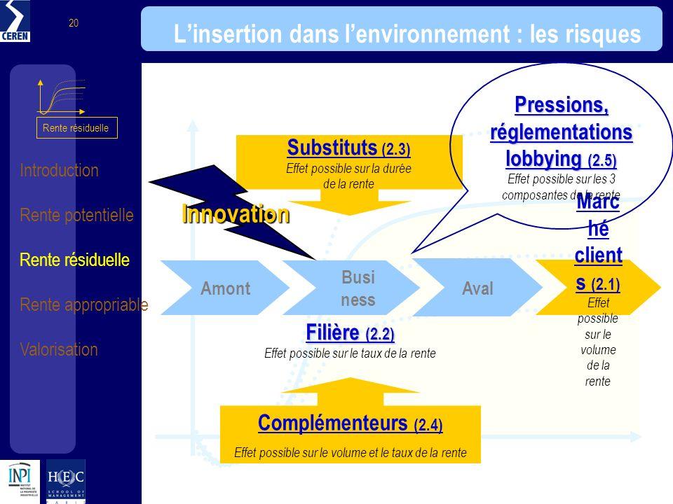 L'insertion dans l'environnement : les risques