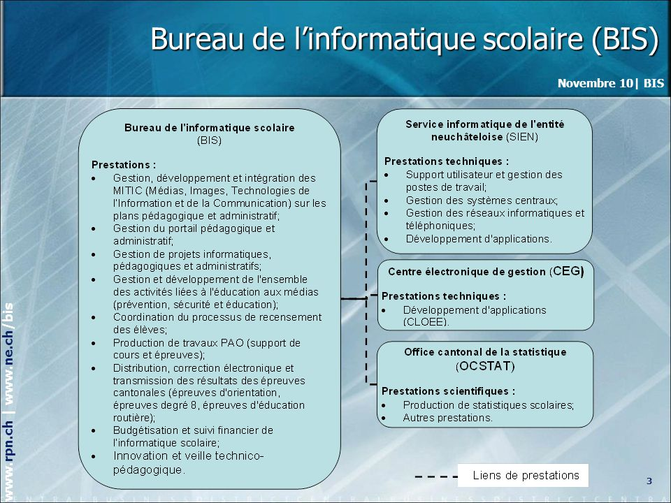Bureau de l'informatique scolaire (BIS)