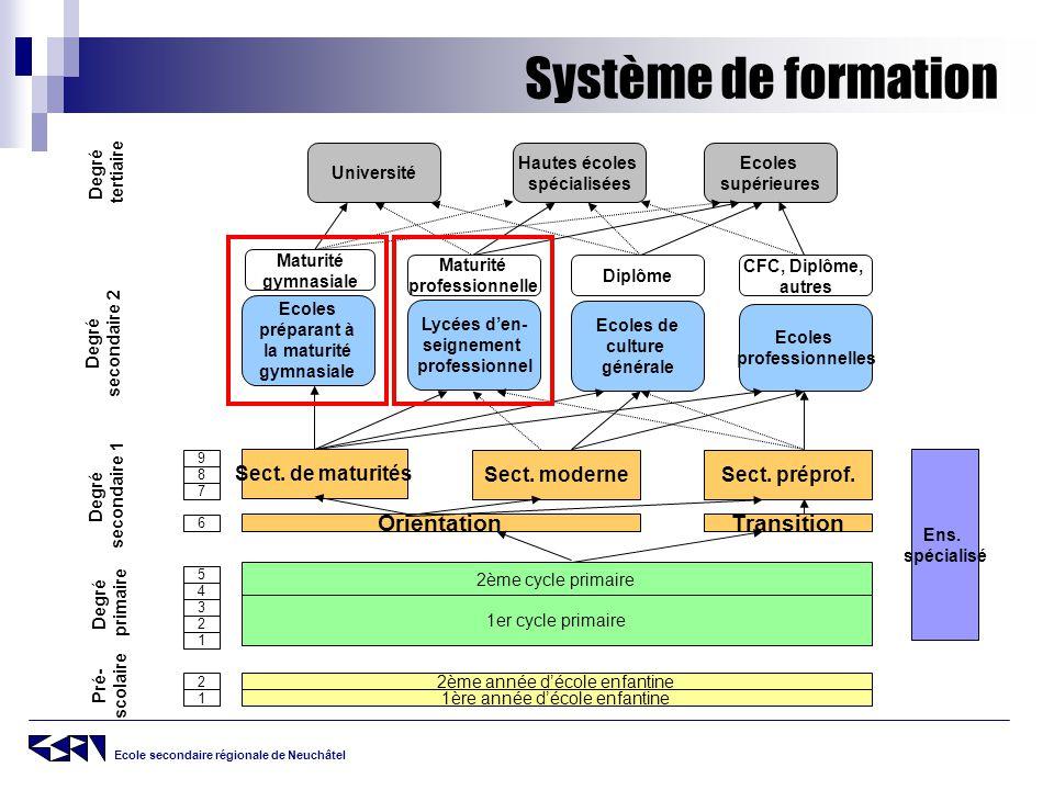 Système de formation Orientation Transition Sect. de maturités