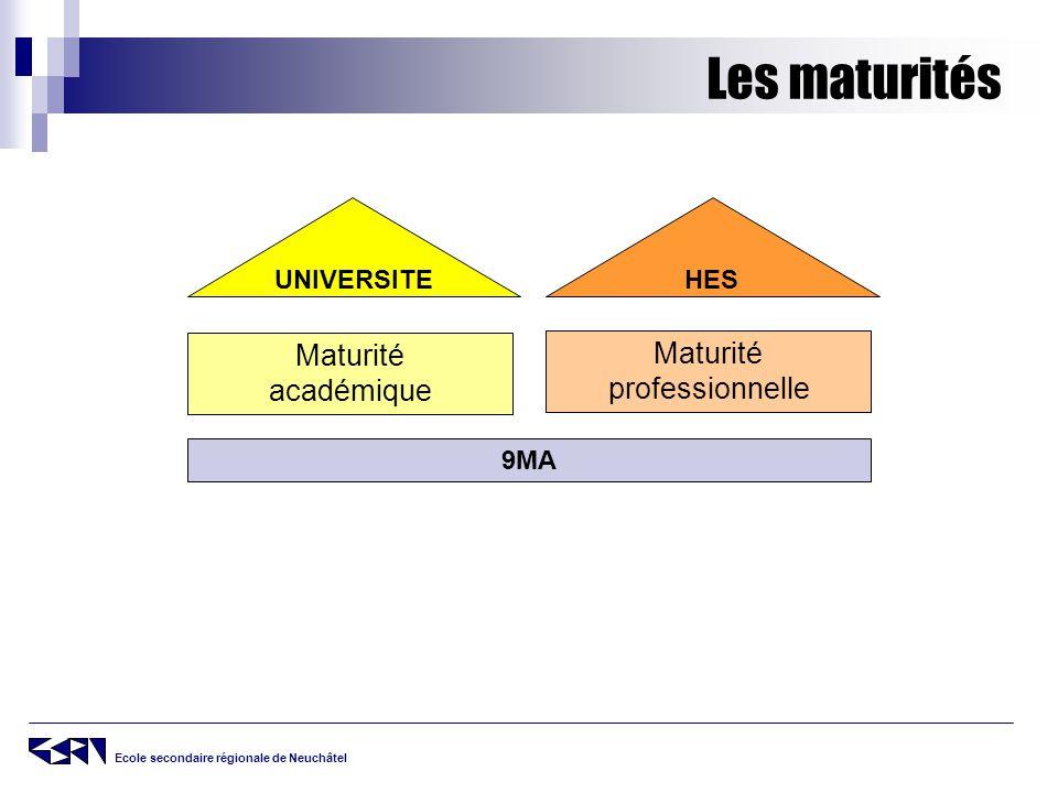 Les maturités Maturité Maturité académique professionnelle UNIVERSITE