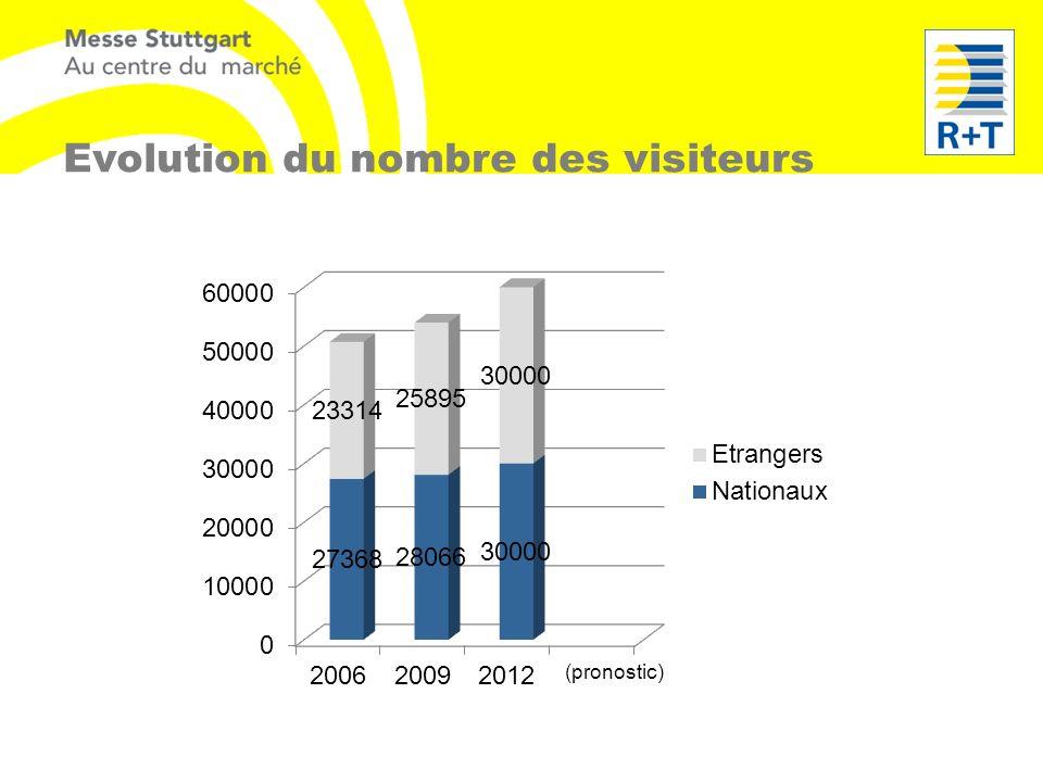 Evolution du nombre des visiteurs