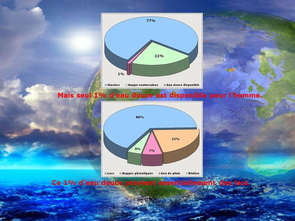 Ce 1% d eau douce provient essentiellement des lacs.