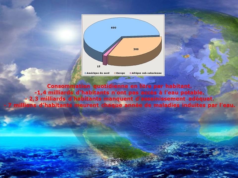 Consommation quotidienne en litre par habitant.