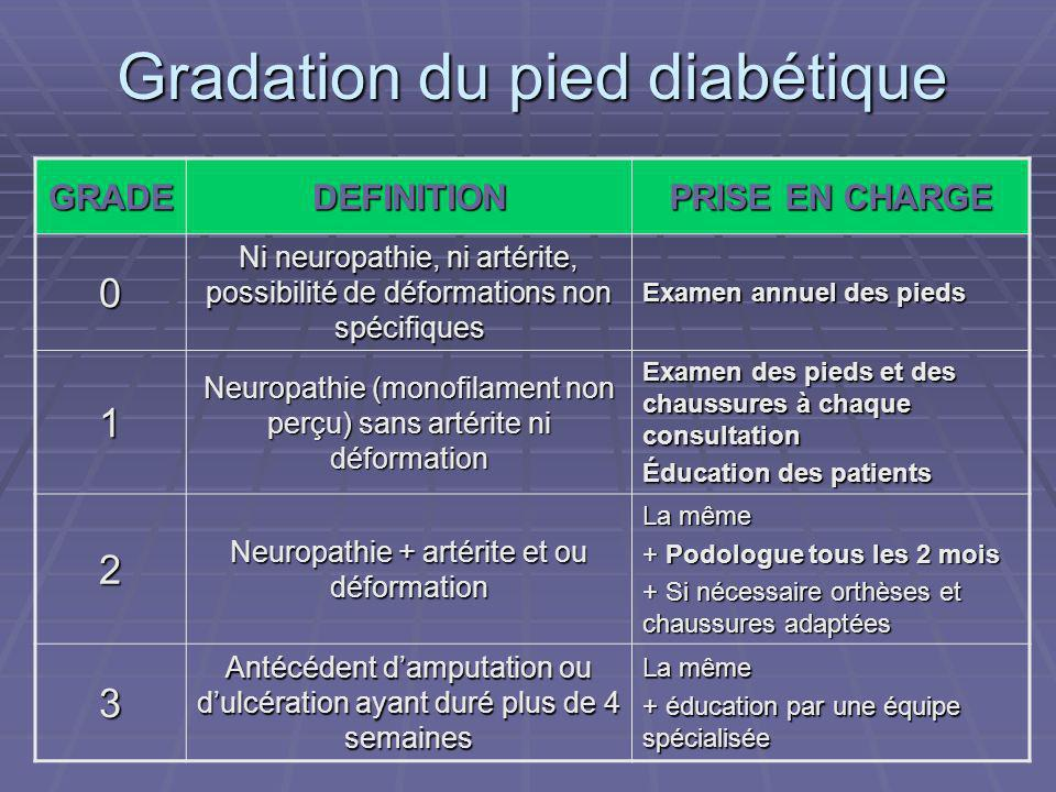 Gradation du pied diabétique