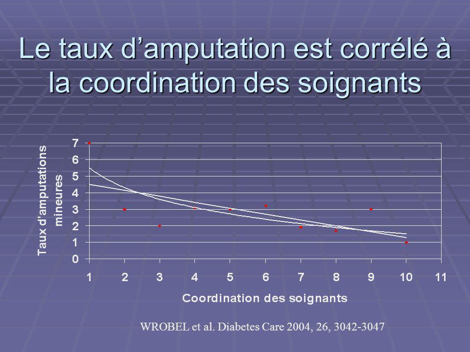 Le taux d'amputation est corrélé à la coordination des soignants