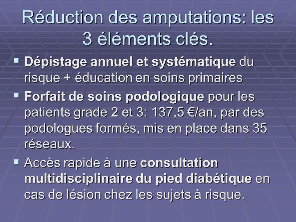 Réduction des amputations: les 3 éléments clés.