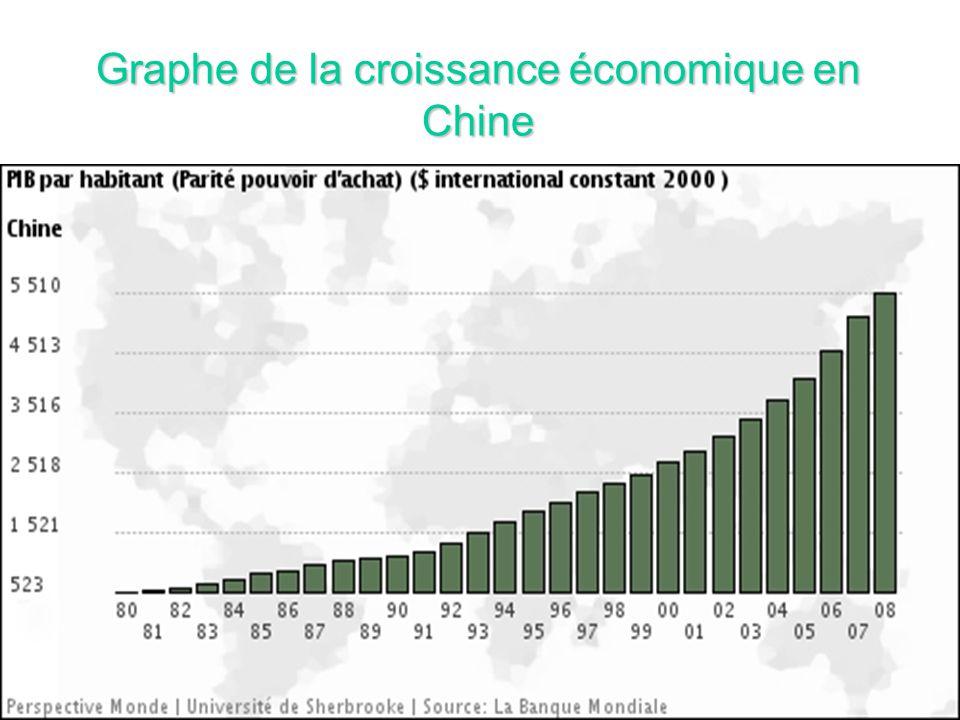 Graphe de la croissance économique en Chine