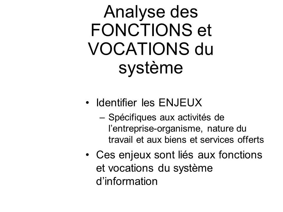 Analyse des FONCTIONS et VOCATIONS du système