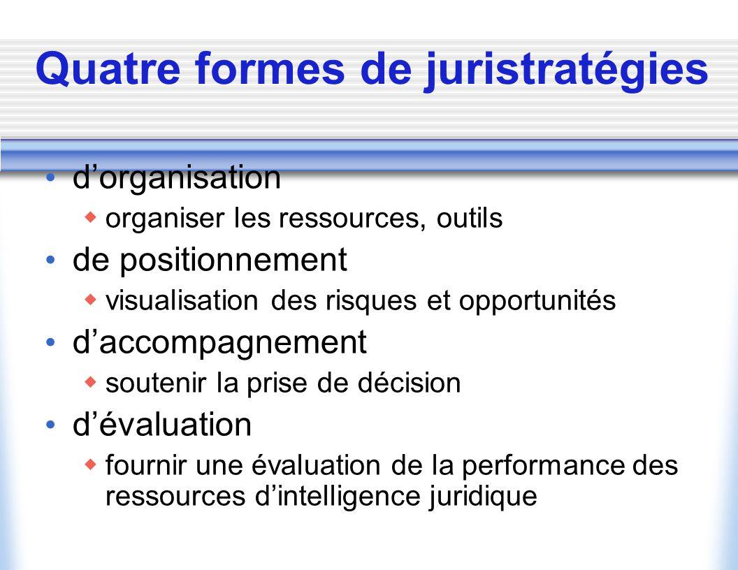 Quatre formes de juristratégies