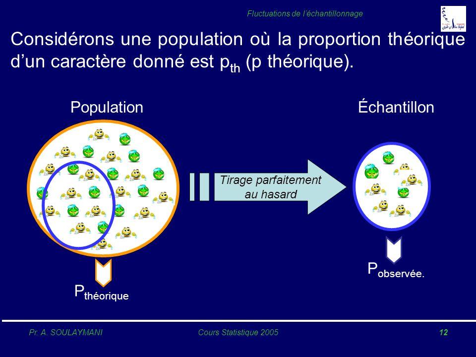 Considérons une population où la proportion théorique d'un caractère donné est pth (p théorique).