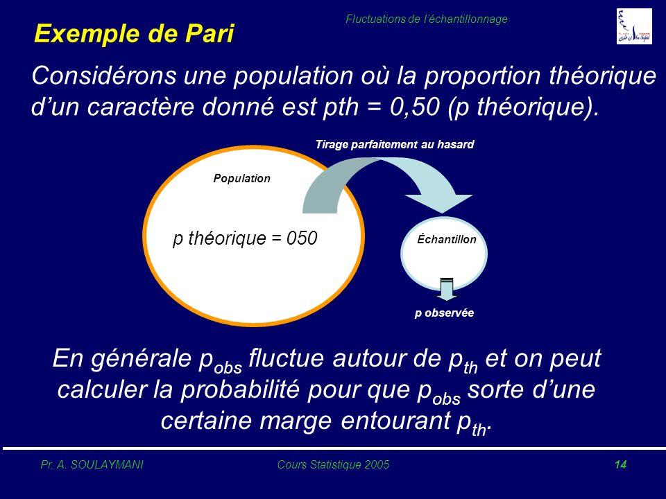 Exemple de PariConsidérons une population où la proportion théorique d'un caractère donné est pth = 0,50 (p théorique).