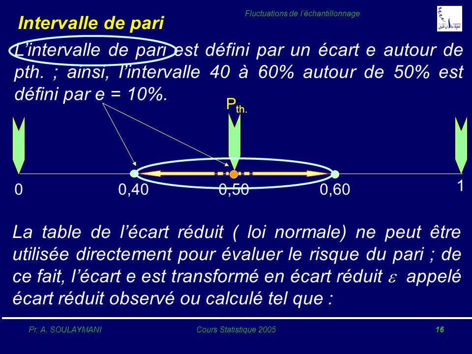 Intervalle de pari L'intervalle de pari est défini par un écart e autour de pth. ; ainsi, l'intervalle 40 à 60% autour de 50% est défini par e = 10%.