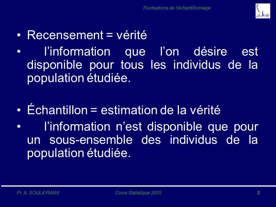 Recensement = véritél'information que l'on désire est disponible pour tous les individus de la population étudiée.