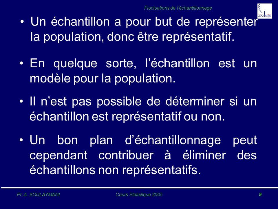 Un échantillon a pour but de représenter la population, donc être représentatif.