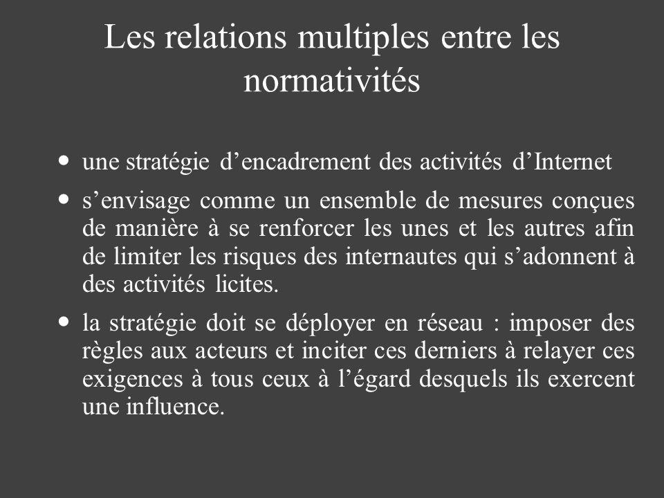Les relations multiples entre les normativités