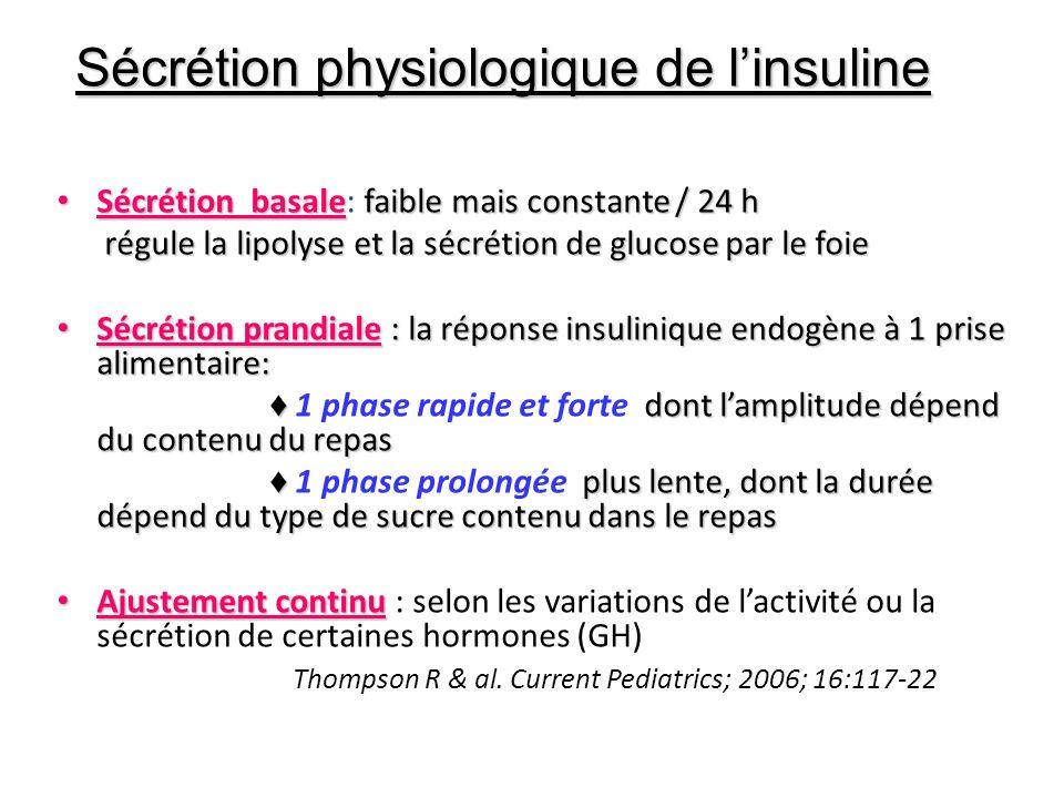 Sécrétion physiologique de l'insuline