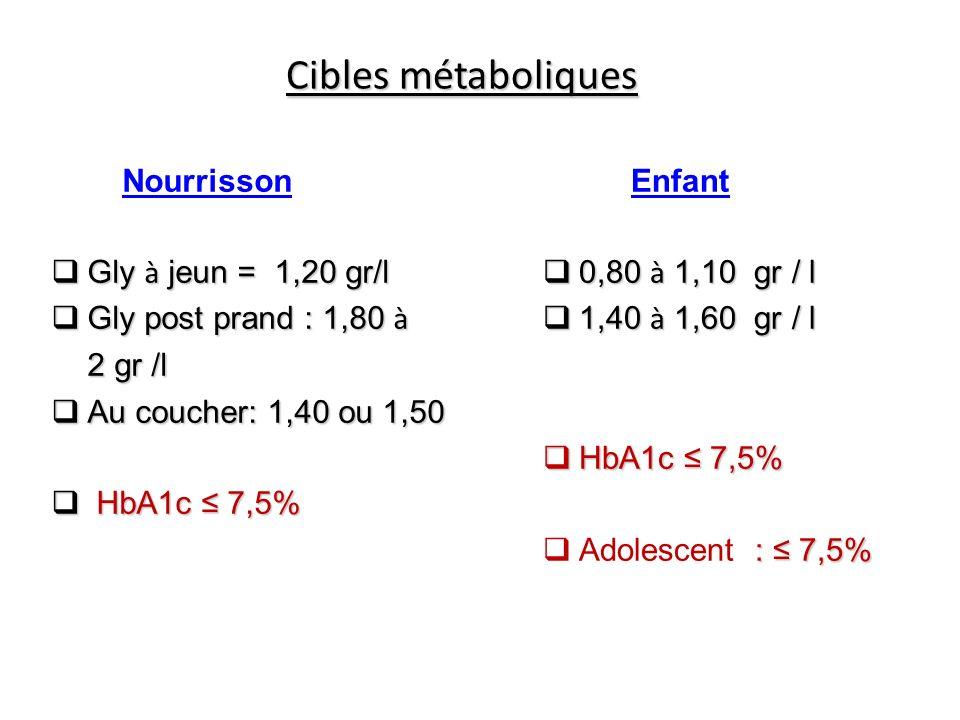 Cibles métaboliques Nourrisson Gly à jeun = 1,20 gr/l
