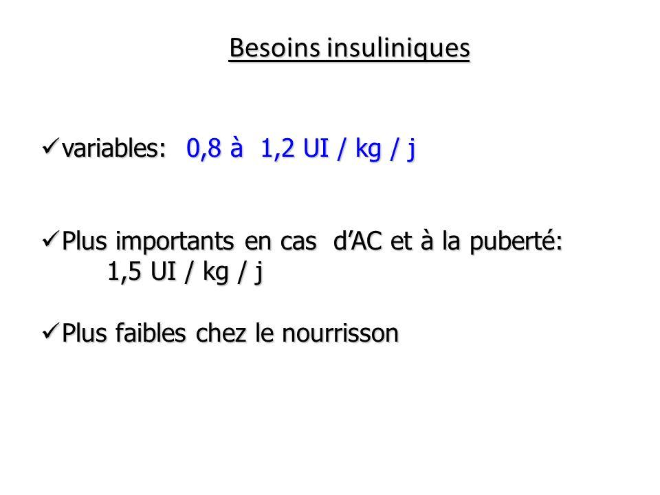 Besoins insuliniques variables: 0,8 à 1,2 UI / kg / j