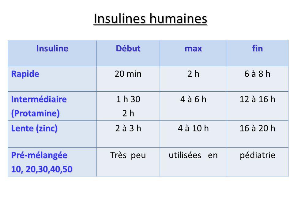 Insulines humaines Insuline Début max fin Rapide 20 min 2 h 6 à 8 h