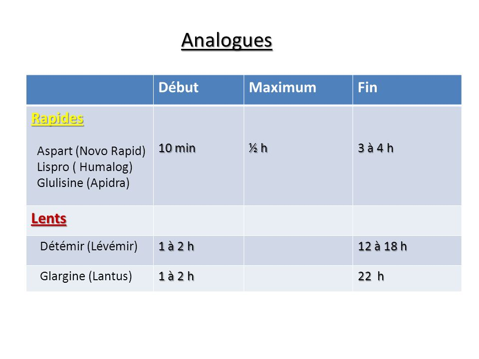 Analogues Début Maximum Fin Rapides Lents Aspart (Novo Rapid)