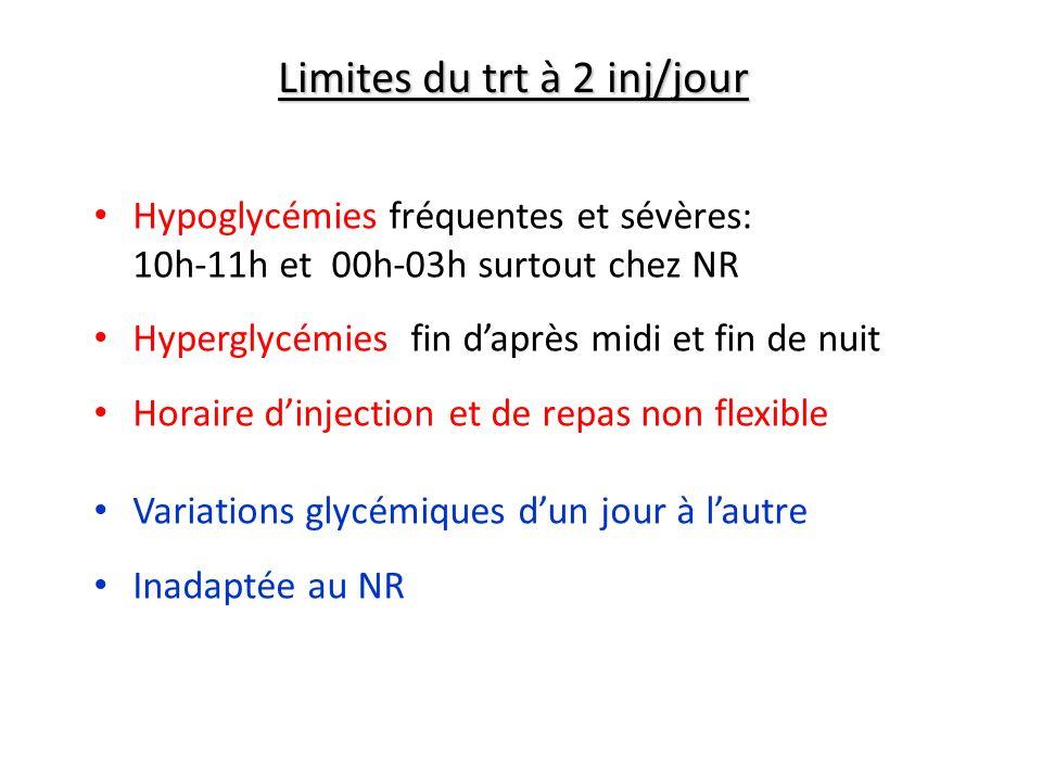 Limites du trt à 2 inj/jour
