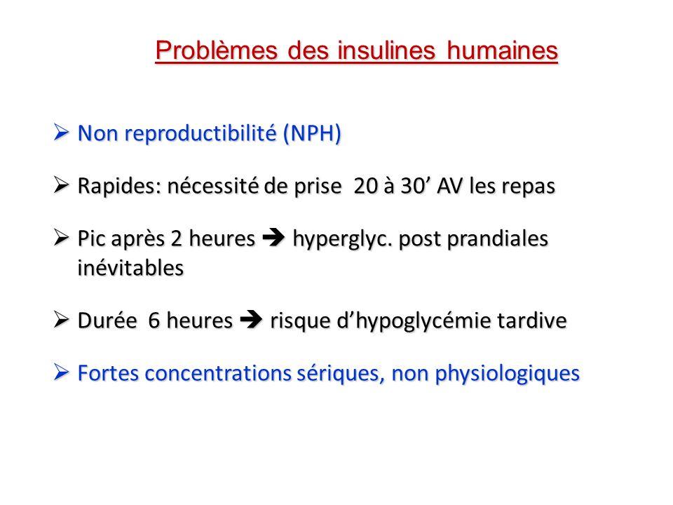 Problèmes des insulines humaines