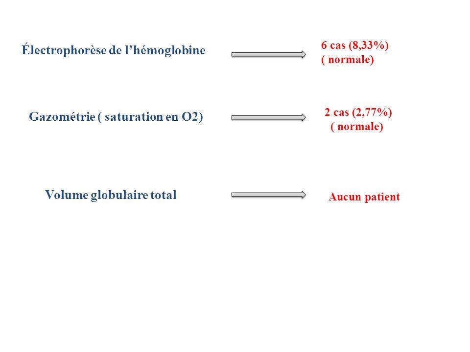 Électrophorèse de l'hémoglobine
