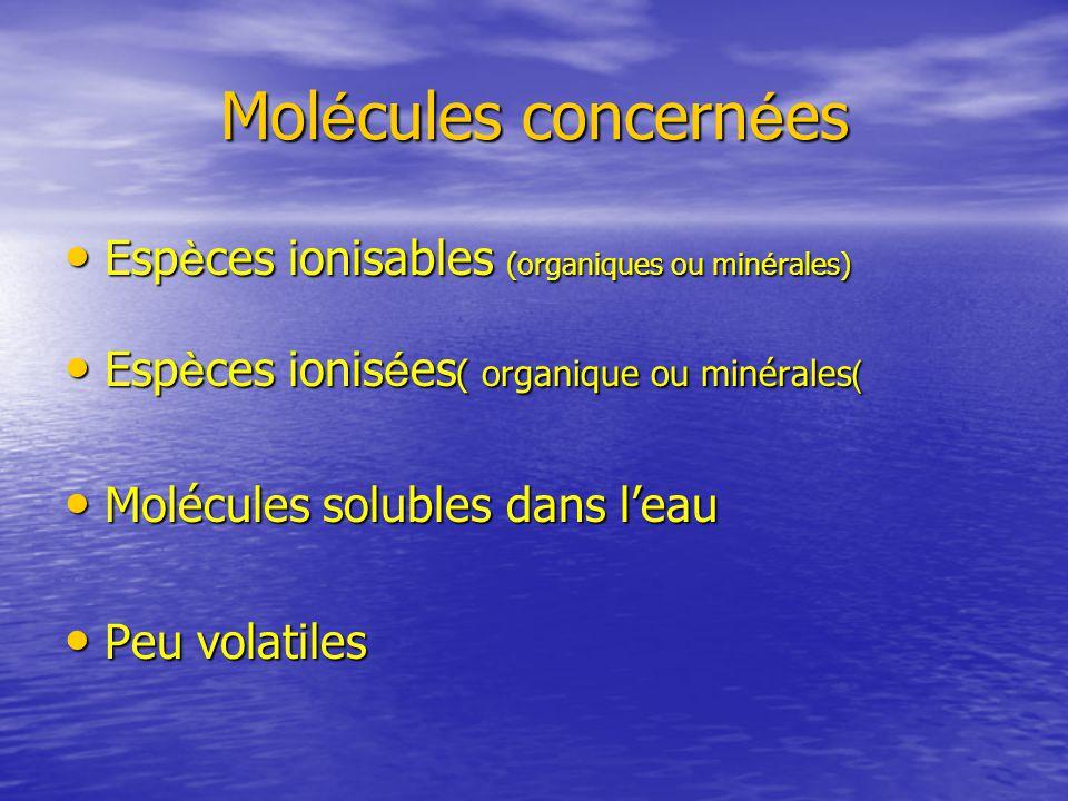 Molécules concernées Espèces ionisables (organiques ou minérales)