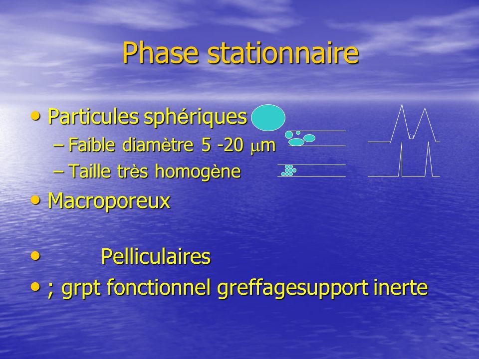 Phase stationnaire Particules sphériques Macroporeux Pelliculaires