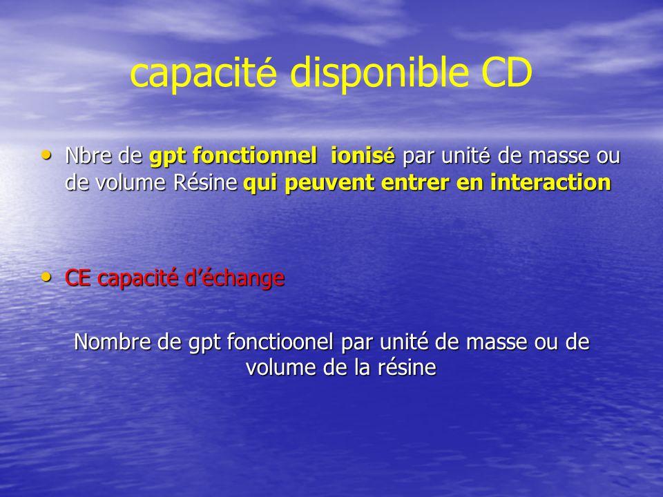 capacité disponible CD