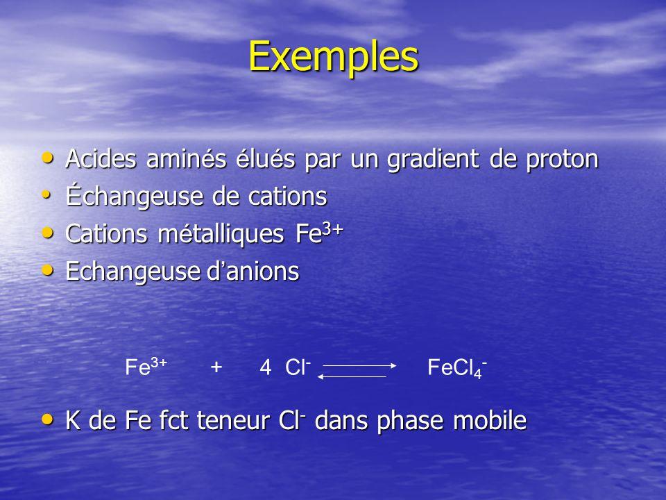 Exemples Acides aminés élués par un gradient de proton