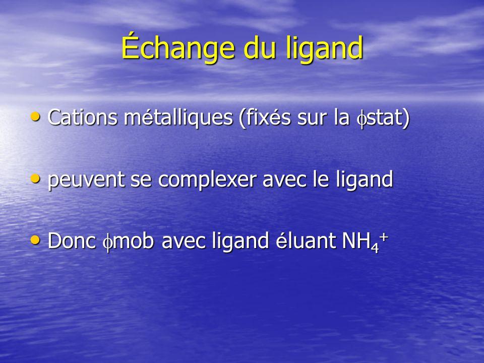 Échange du ligand Cations métalliques (fixés sur la fstat)