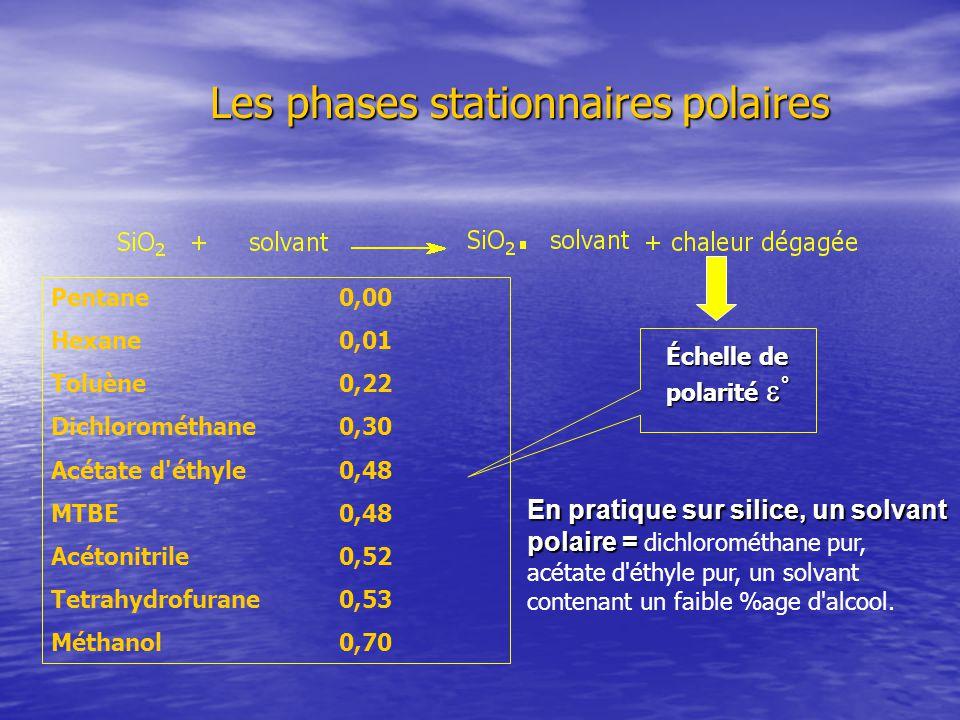 Les phases stationnaires polaires