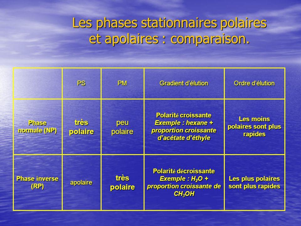 Les phases stationnaires polaires et apolaires : comparaison.