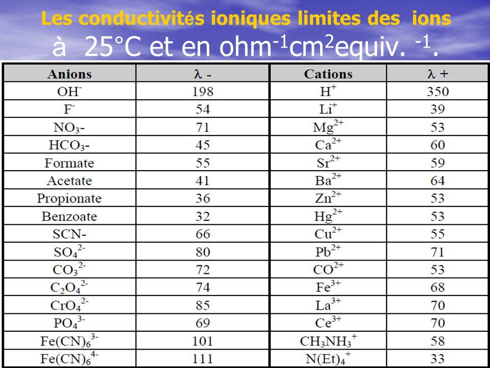 Les conductivités ioniques limites des ions à 25°C et en ohm-1cm2equiv