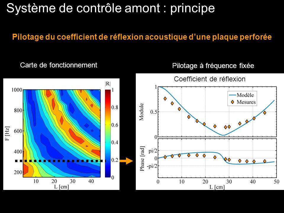 Système de contrôle amont : principe