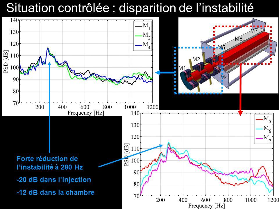 Situation contrôlée : disparition de l'instabilité