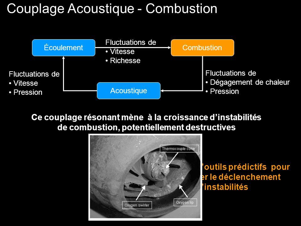 Couplage Acoustique - Combustion