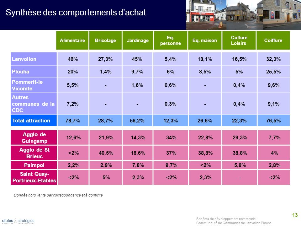 Saint Quay-Portrieux-Etables