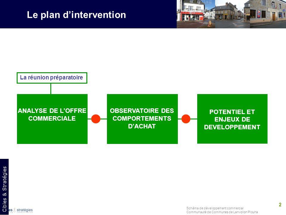 Le plan d'intervention La réunion préparatoire