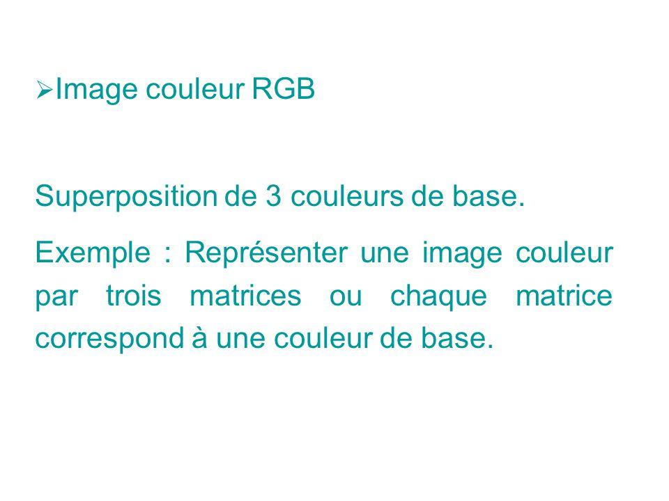 Superposition de 3 couleurs de base.
