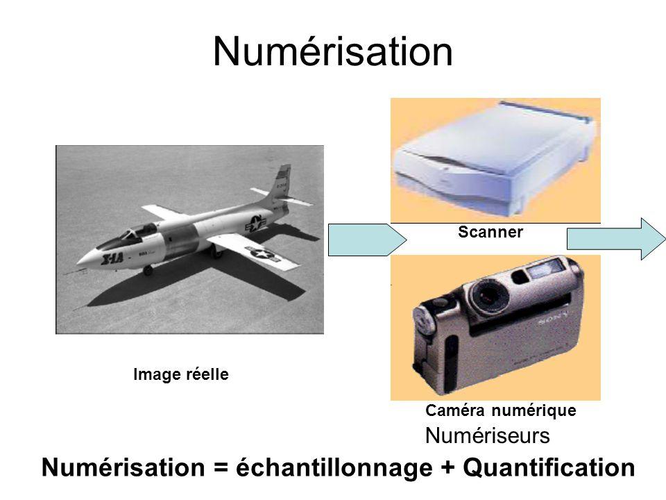 Numérisation Numérisation = échantillonnage + Quantification