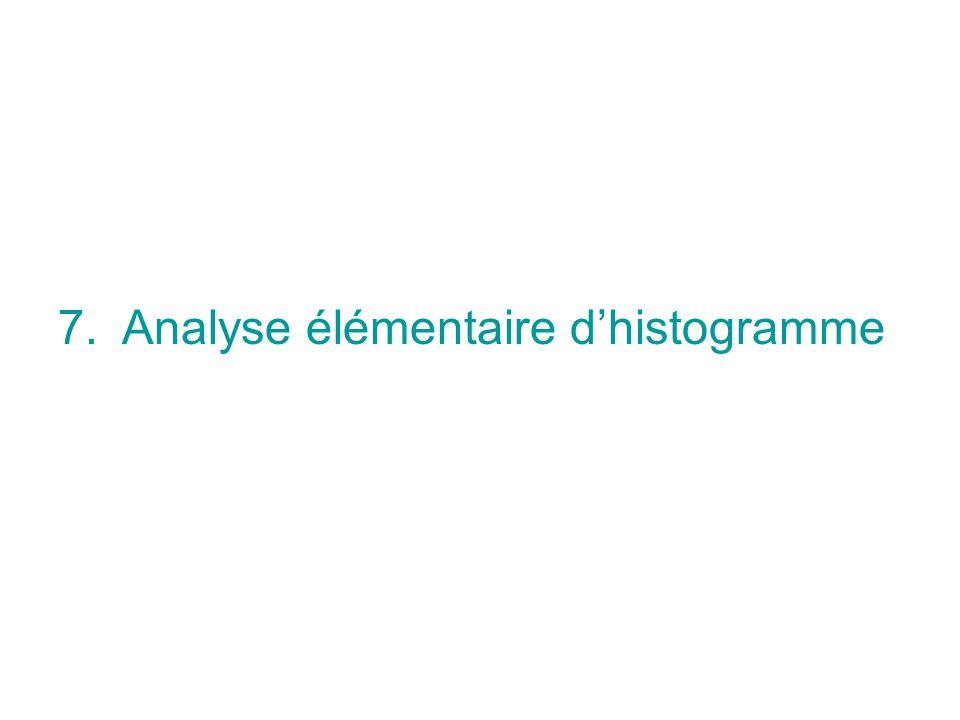 Analyse élémentaire d'histogramme
