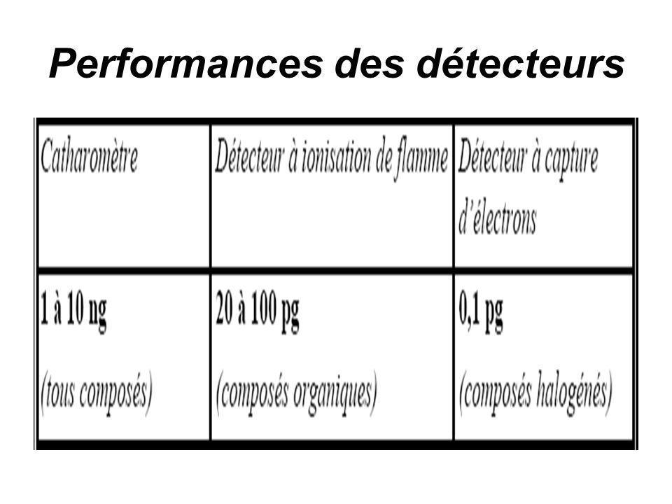 Performances des détecteurs